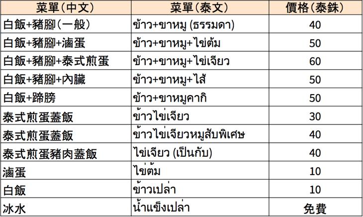曼谷琵琶豬腳飯菜單(VISION THAI 看見泰國)