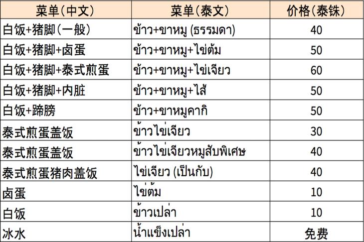 曼谷琵琶猪脚饭菜单(VISION THAI 看见泰国)