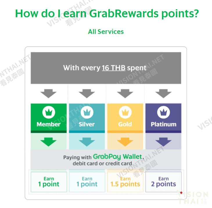 GrabRewards積分有效期說明