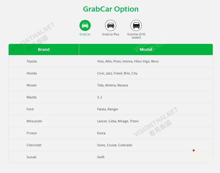 GrabCar 一般私家車或租賃車,費用固定